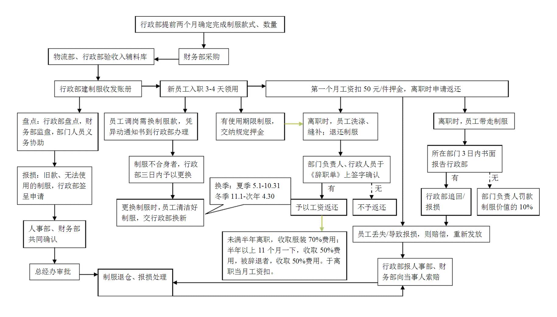 员工工作服管理流程图